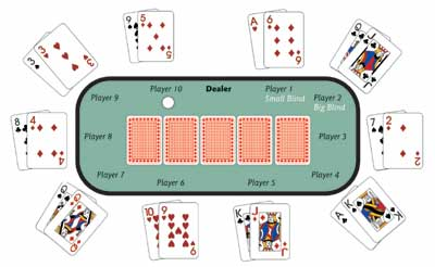 Poker - Loose and Tight Styles - The Differences Explained